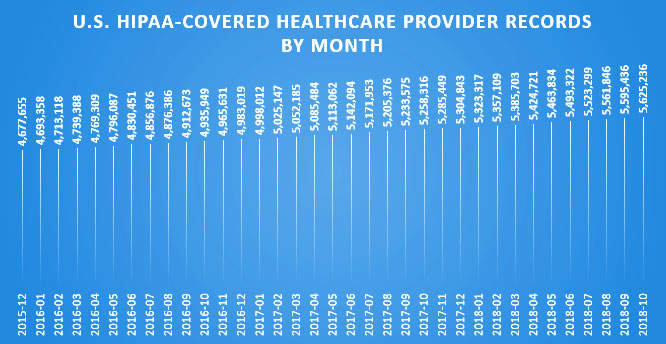 US HCP Counts by Month