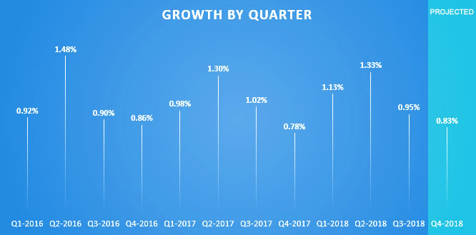 US HCP Growth by Quarter
