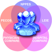 NPPES, PECOS, LEIE, Physician Compare and Hospital Compare in one relational database.